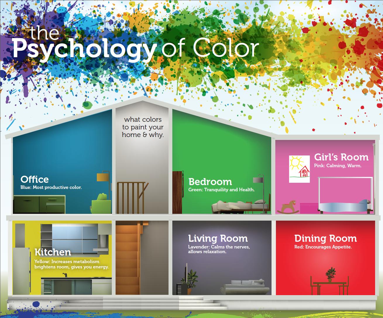 Tinteggiare casa: psicologia dei colori - Female World - Il ...